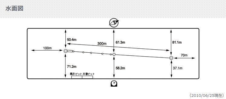 江戸川競艇場水面図