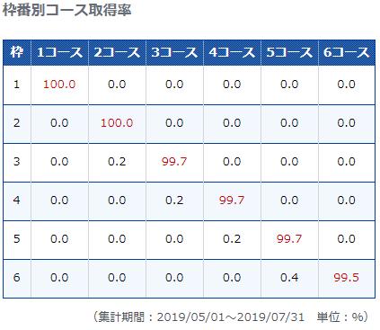 江戸川競艇場枠別コース取得率