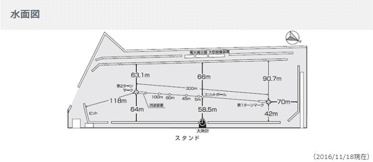 丸亀競艇水面図