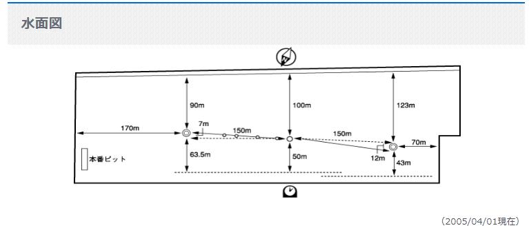 下関競艇水面図