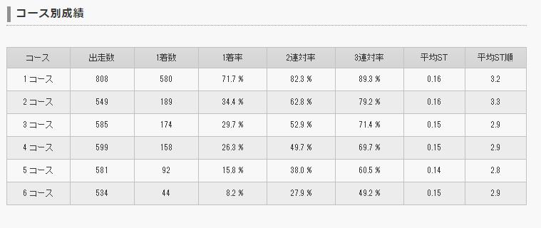 吉川元浩選手コース別勝率