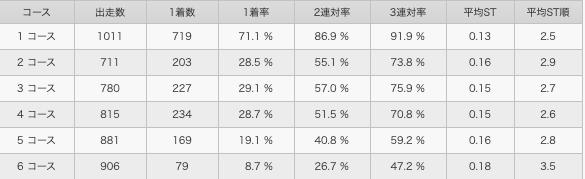 池田浩二コース別成績