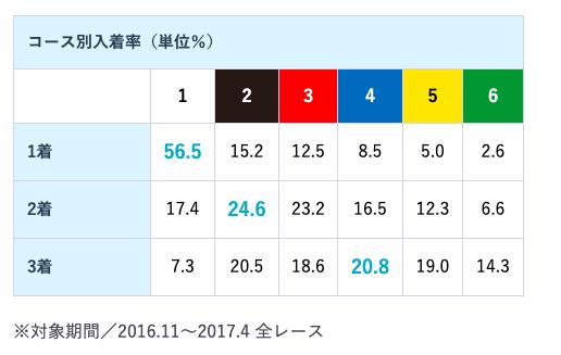 宮島競艇場コース別勝率