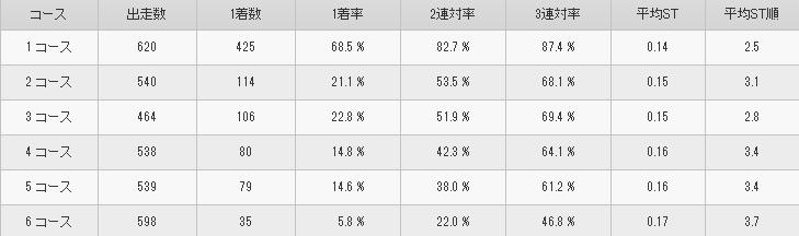 新田 雄史選手 コース別成績