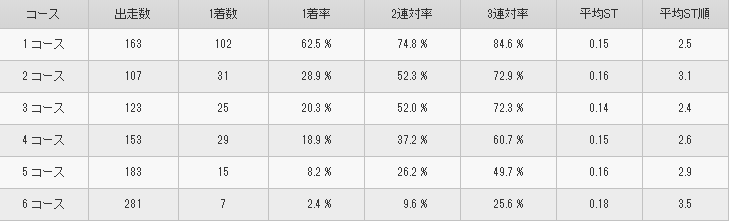 大山千広選手 コース別成績