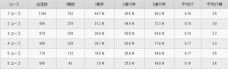 山崎智也選手コース別勝率