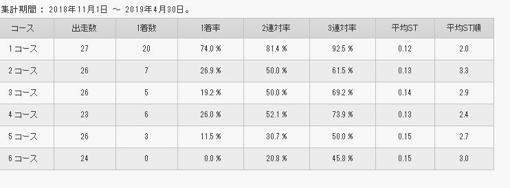 上野真之介選手コース別勝率