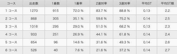 原田幸哉選手コース別勝率
