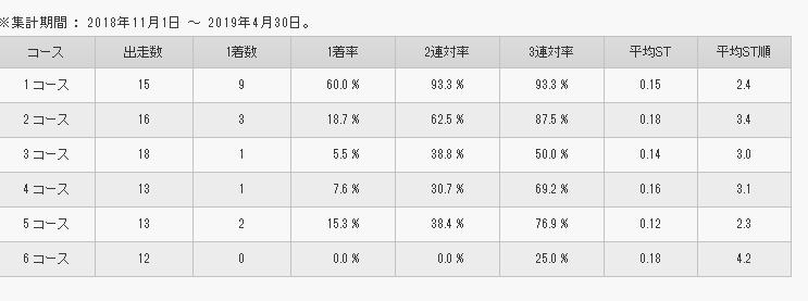 魚谷 香織選手 コース別成績
