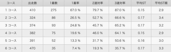 中田竜太コース別成績