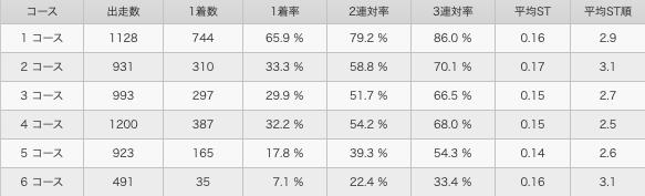 徳増 秀樹選手 コース別成績
