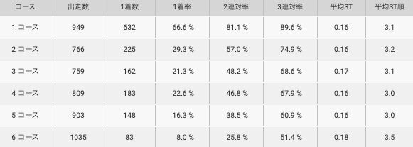 中島孝平選手コース別成績
