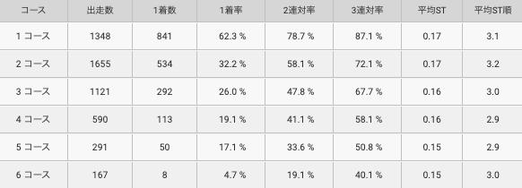 深川選手コース別成績