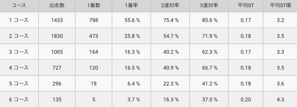江口選手コース別成績
