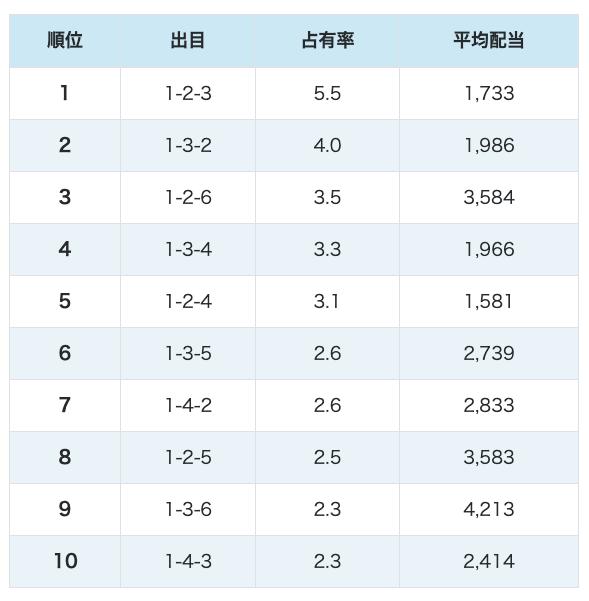 戸田3連単出目