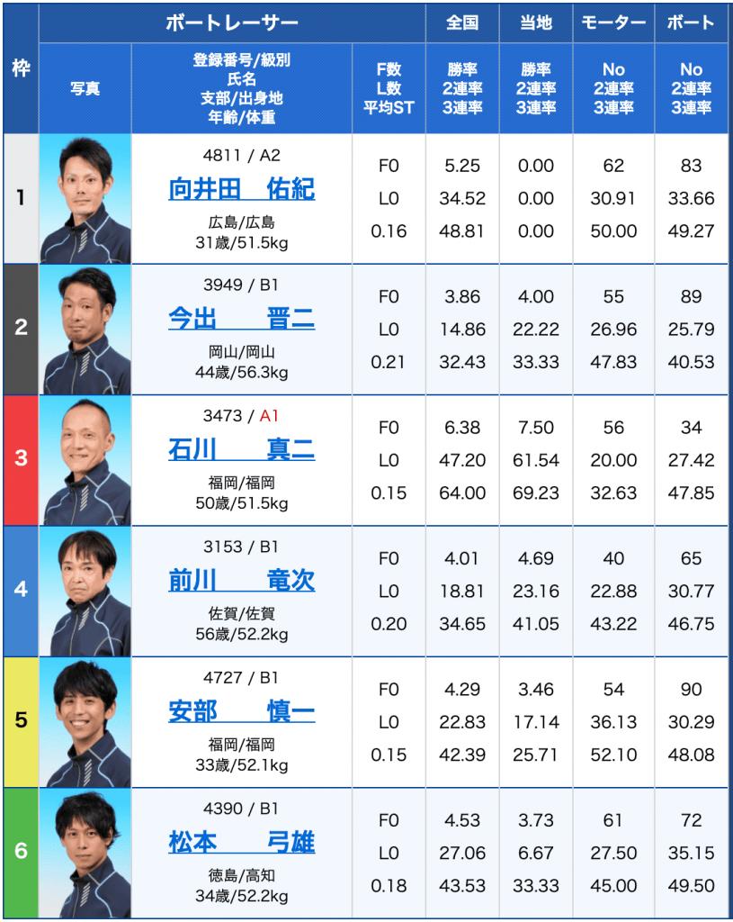 2月23日唐津3Rの出走表