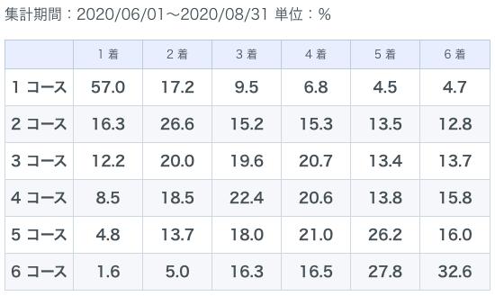 丸亀夏季データ