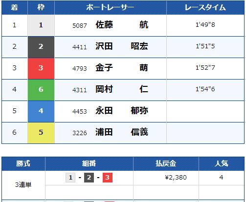 2021年3月31日の浜名湖2R結果