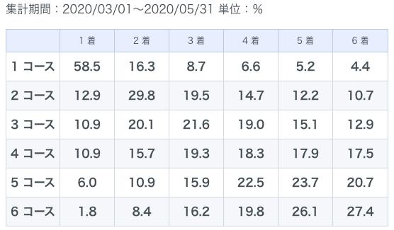 丸亀春季データ