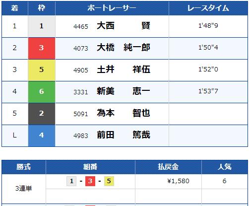 2021年3月31日の浜名湖3R結果