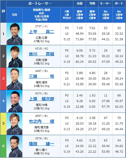 2021年3月18日徳山4Rの出走表