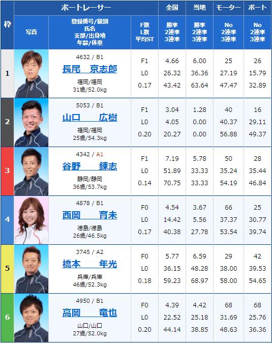 2021年3月18日徳山5Rの出走表