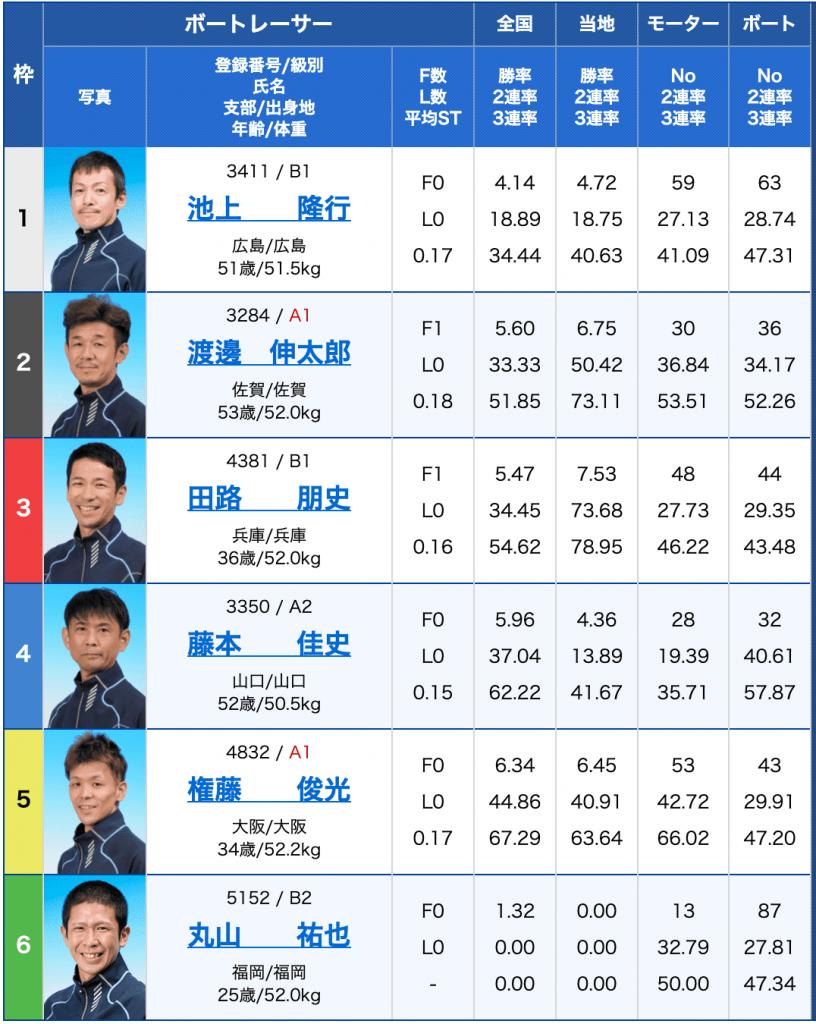 2月23日唐津5Rの出走表