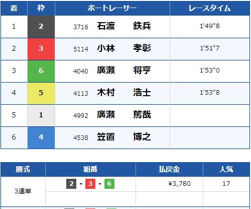 2021年3月31日の浜名湖5R結果
