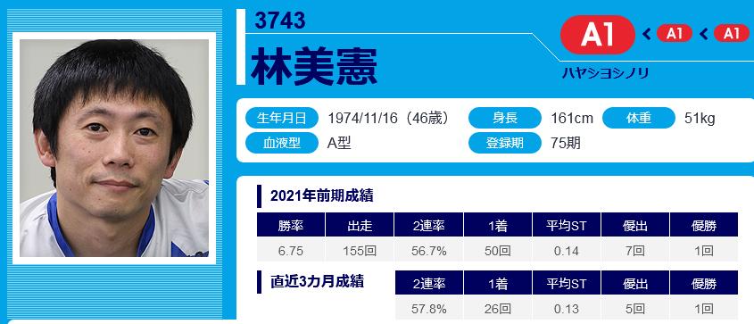 林美憲選手のデータ