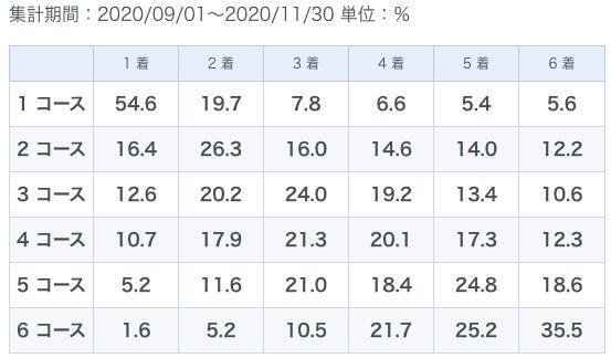 丸亀秋季データ