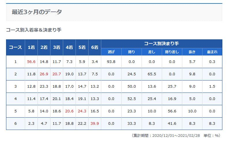 ボートレース桐生競レースデータ