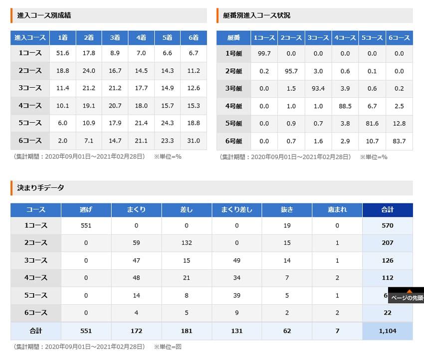 多摩川競艇場の舟券予想データ