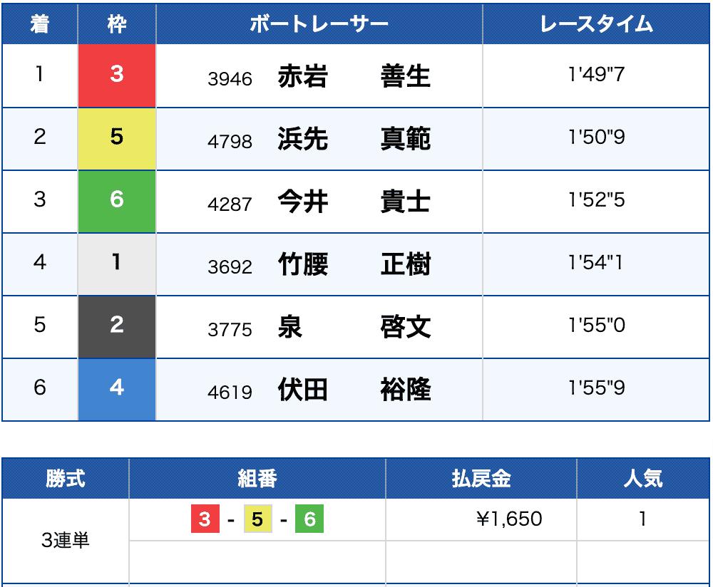 2021年3月26日宮島7Rの結果