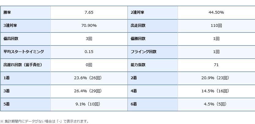 桐生順平選手の期別成績