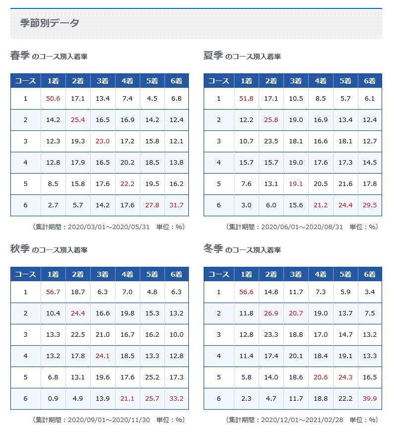 ボートレース桐生季節別データ