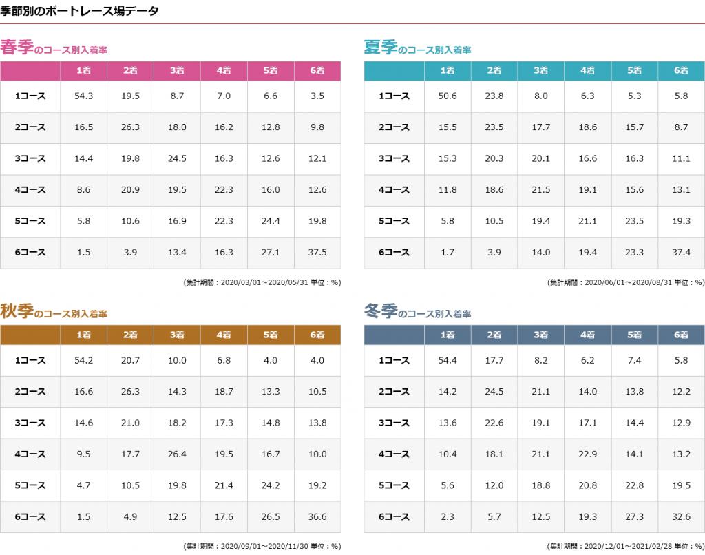 三国競艇場の季節別のボートレース場データ