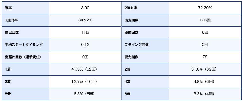 峰竜太選手期別成績