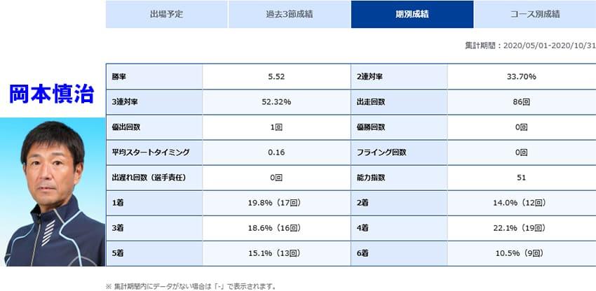 徳山競艇場の岡本慎治選手のデータ