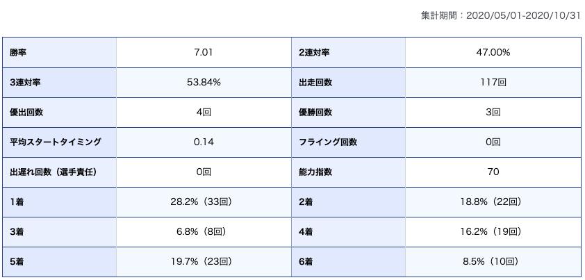 寺田祥選手期別成績