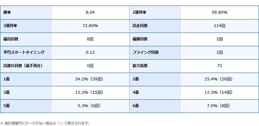 白井英治選手の期別成績データ