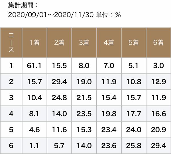 住之江秋季データ