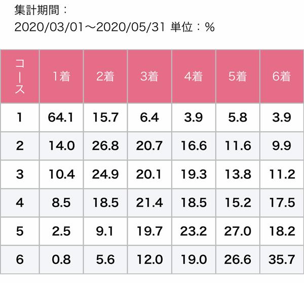 住之江春季データ