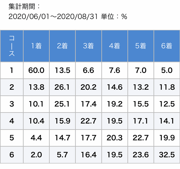 住之江夏季データ