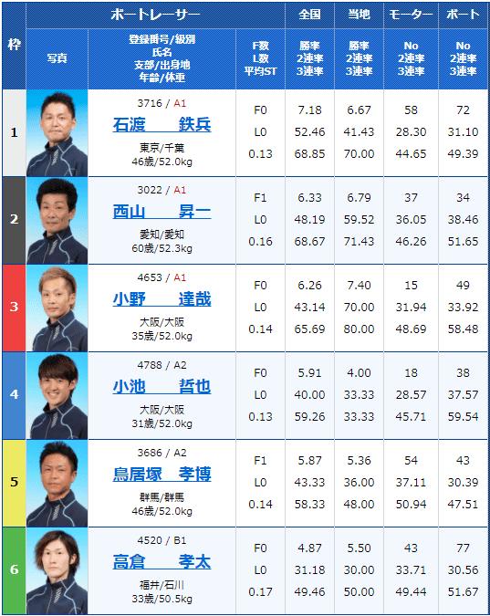 2021年3月23日多摩川10Rの出走表