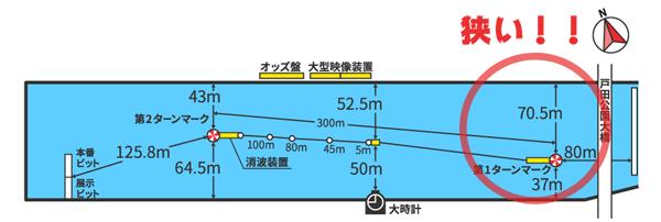 戸田競艇場水面図