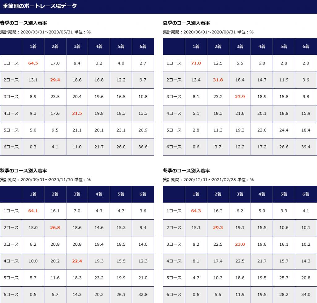 徳山競技場の季節別データ