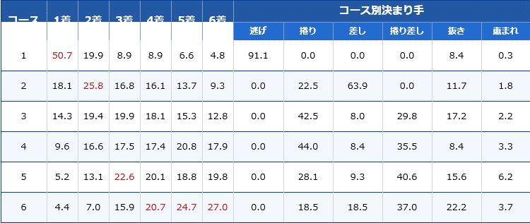 江戸川ボートレース場のコース別入着率&決まり手データ