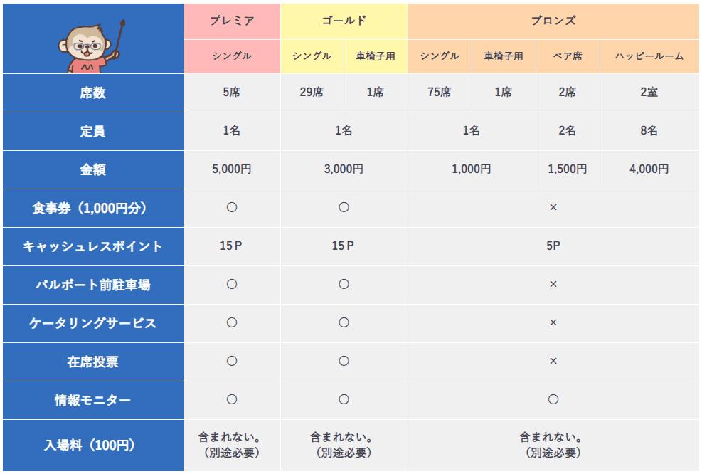 ボートレース宮島の指定席料金表