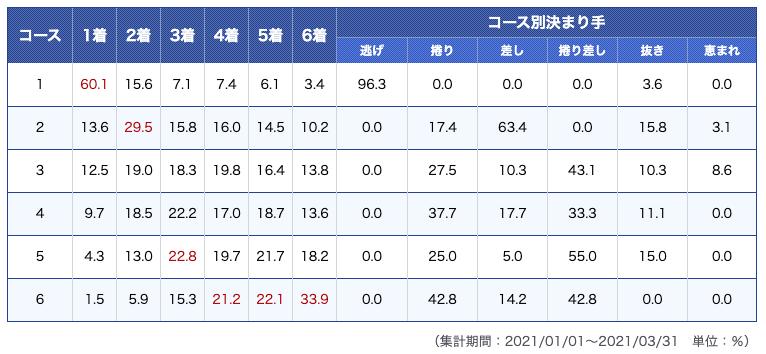 津競艇場データ1