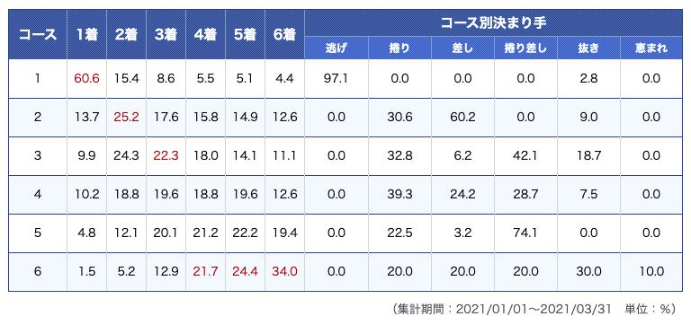 尼崎競艇場データ1